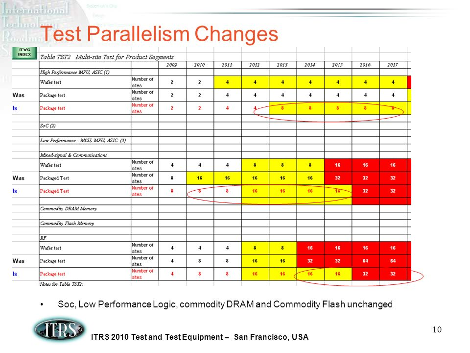 ITRS 2010 Test and Test Equipment – San Francisco, USA 10 Test Parallelism Changes Soc, Low Performance Logic, commodity DRAM and Commodity Flash unchanged