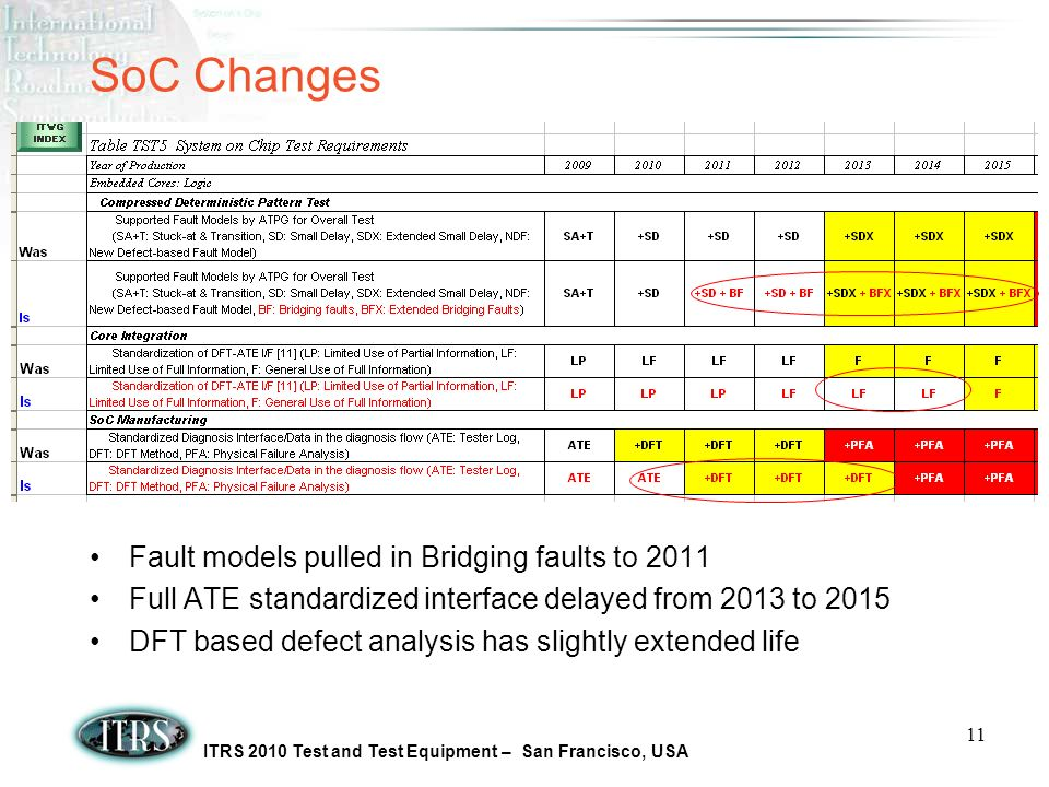 ITRS 2010 Test and Test Equipment – San Francisco, USA 11 SoC Changes Fault models pulled in Bridging faults to 2011 Full ATE standardized interface delayed from 2013 to 2015 DFT based defect analysis has slightly extended life