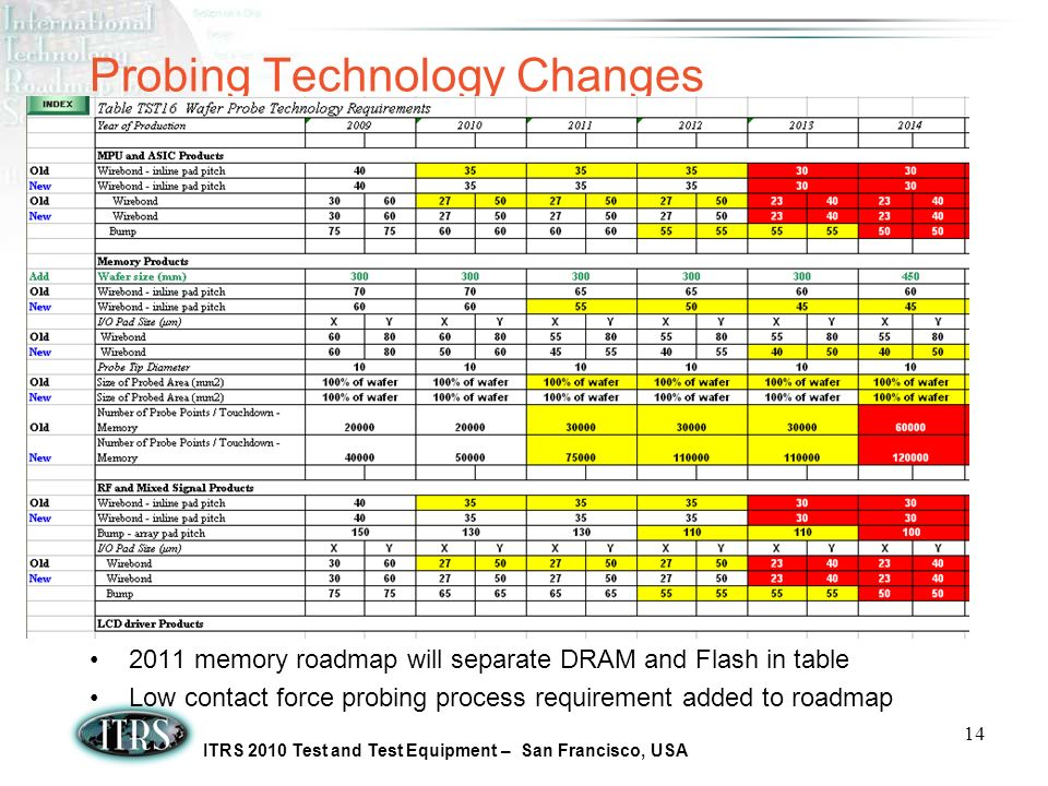 ITRS 2010 Test and Test Equipment – San Francisco, USA 14 Probing Technology Changes 2011 memory roadmap will separate DRAM and Flash in table Low contact force probing process requirement added to roadmap