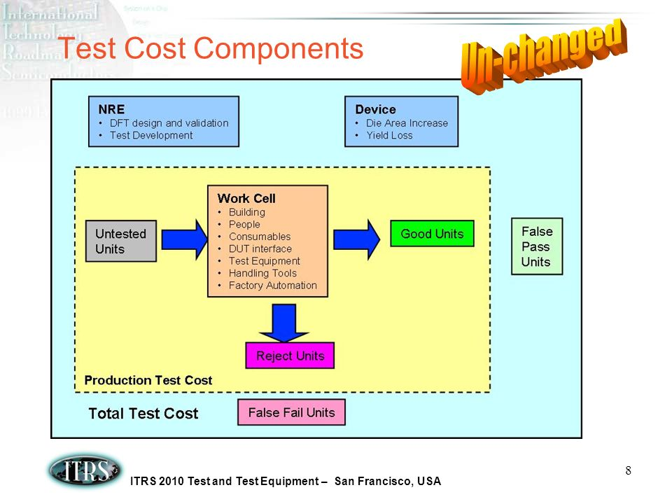 ITRS 2010 Test and Test Equipment – San Francisco, USA 8 Test Cost Components