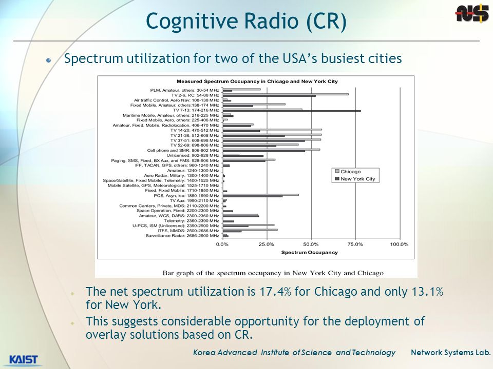 Korea Advanced Institute of Science and Technology Network Systems Lab. Cognitive Radio (CR) Spectrum utilization for two of the USAs busiest cities T