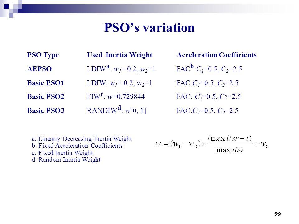 22 PSOs variation PSO TypeUsed Inertia WeightAcceleration Coefficients AEPSOLDIW a : w 1 = 0.2, w 2 =1FAC b :C 1 =0.5, C 2 =2.5 Basic PSO1LDIW: w 1 =