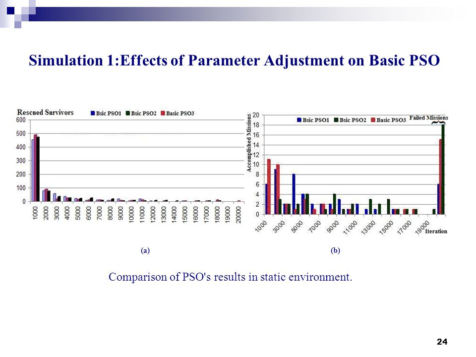 24 Simulation 1:Effects of Parameter Adjustment on Basic PSO (a)(b) Comparison of PSO's results in static environment.