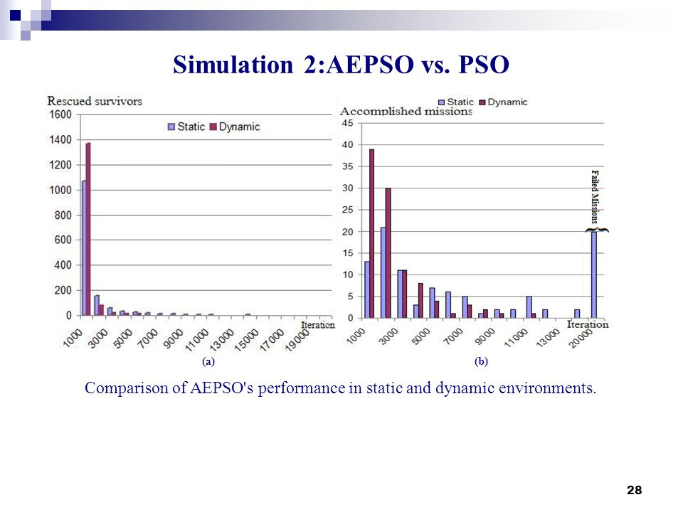 28 Simulation 2:AEPSO vs. PSO (a)(b) Comparison of AEPSO's performance in static and dynamic environments.
