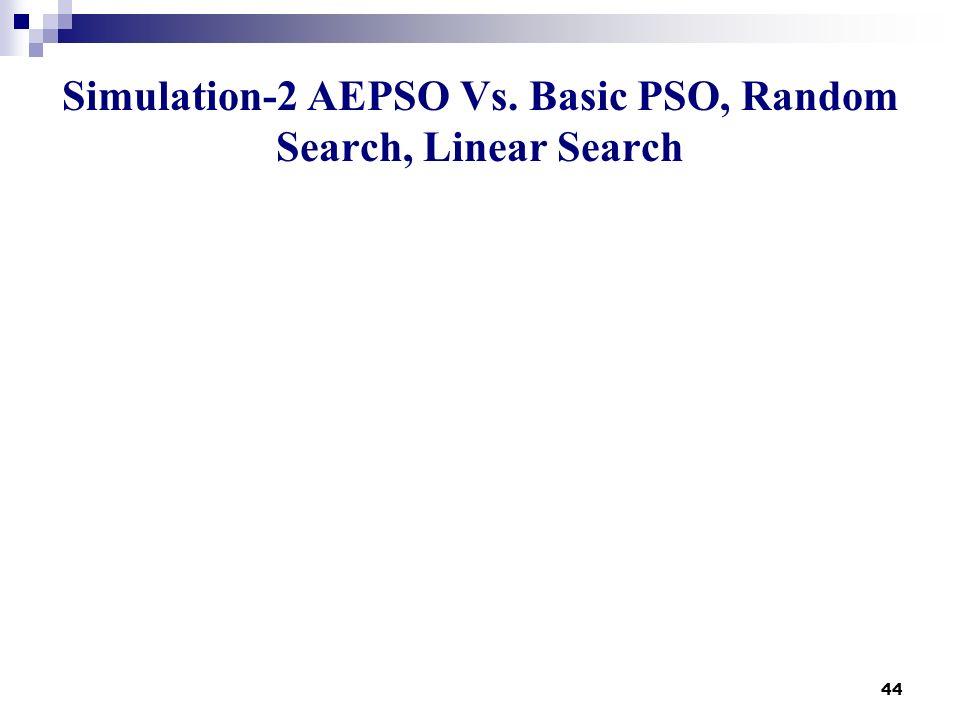 44 Simulation-2 AEPSO Vs. Basic PSO, Random Search, Linear Search