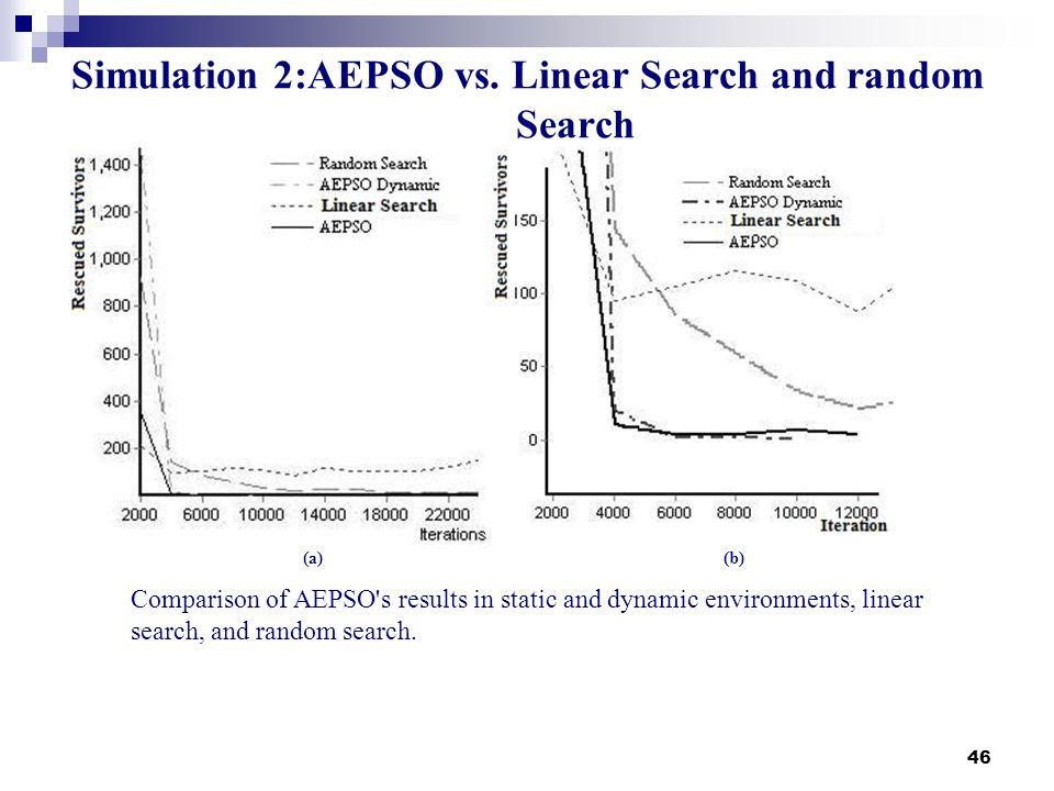 46 Simulation 2:AEPSO vs. Linear Search and random Search (a)(b) Comparison of AEPSO's results in static and dynamic environments, linear search, and