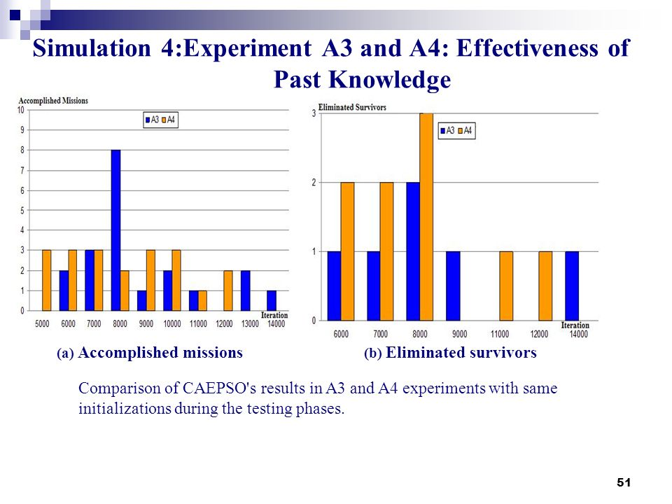 51 Simulation 4:Experiment A3 and A4: Effectiveness of Past Knowledge (a) Accomplished missions (b) Eliminated survivors Comparison of CAEPSO's result