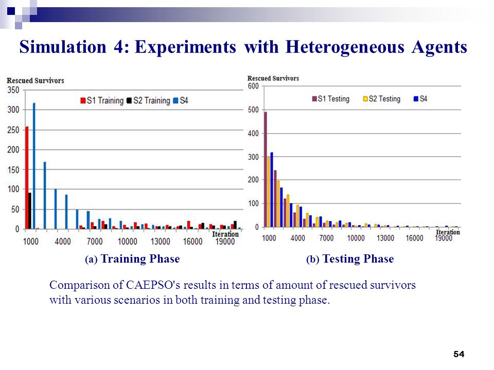 54 Simulation 4: Experiments with Heterogeneous Agents (a) Training Phase (b) Testing Phase Comparison of CAEPSO's results in terms of amount of rescu