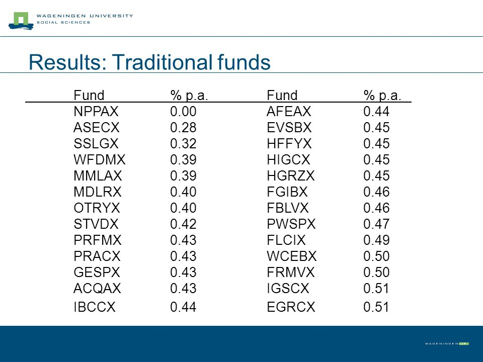 Results: Traditional funds Fund% p.a.Fund% p.a. NPPAX0.00AFEAX0.44 ASECX0.28EVSBX0.45 SSLGX0.32HFFYX0.45 WFDMX0.39HIGCX0.45 MMLAX0.39HGRZX0.45 MDLRX0.