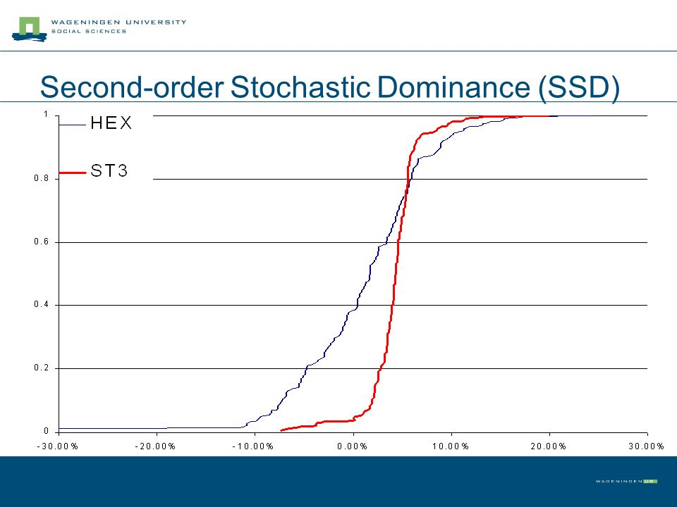 Second-order Stochastic Dominance (SSD)