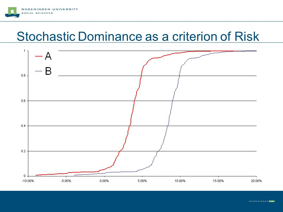 Stochastic Dominance as a criterion of Risk