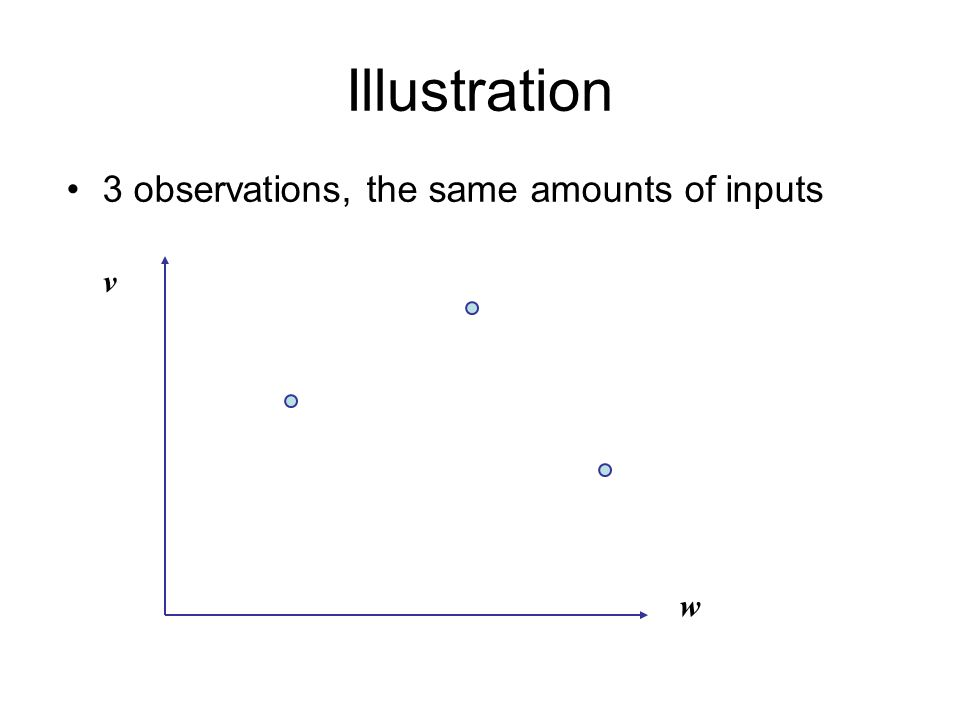 Illustration 3 observations, the same amounts of inputs w v