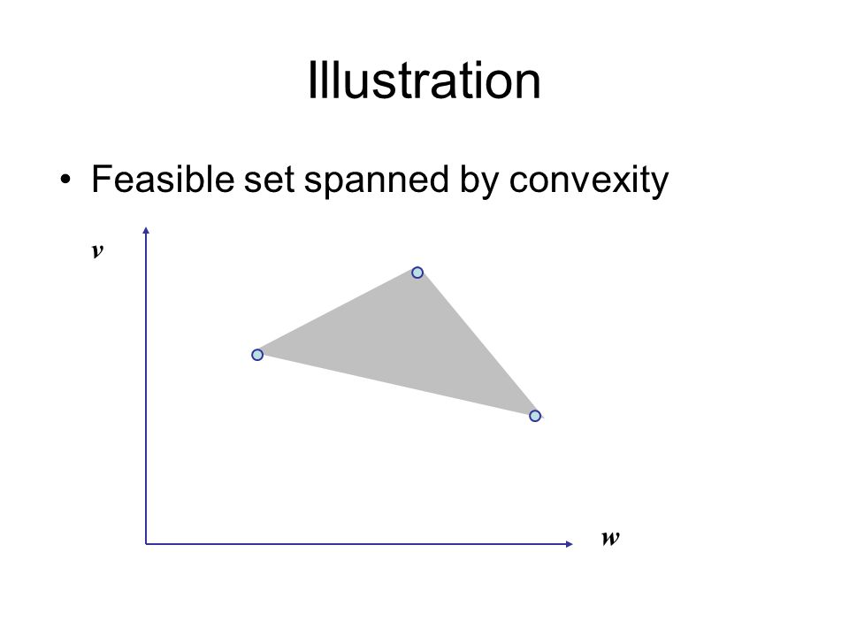Illustration Feasible set spanned by convexity w v