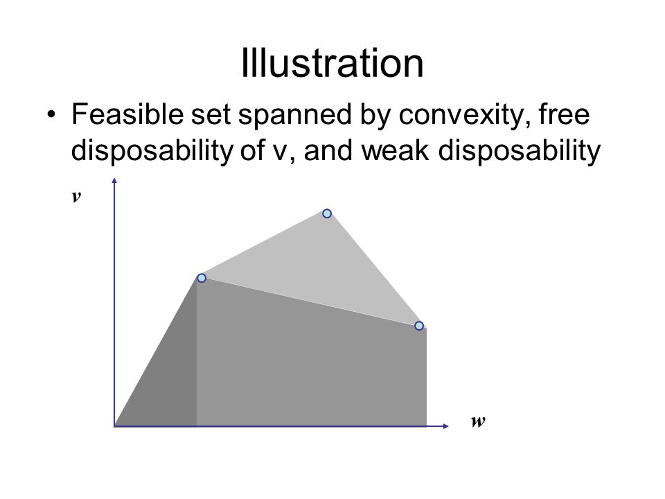 Illustration Feasible set spanned by convexity, free disposability of v, and weak disposability w v