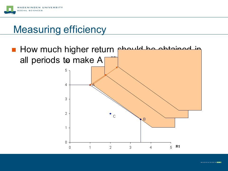 Measuring efficiency How much higher return should be obtained in all periods to make A efficient