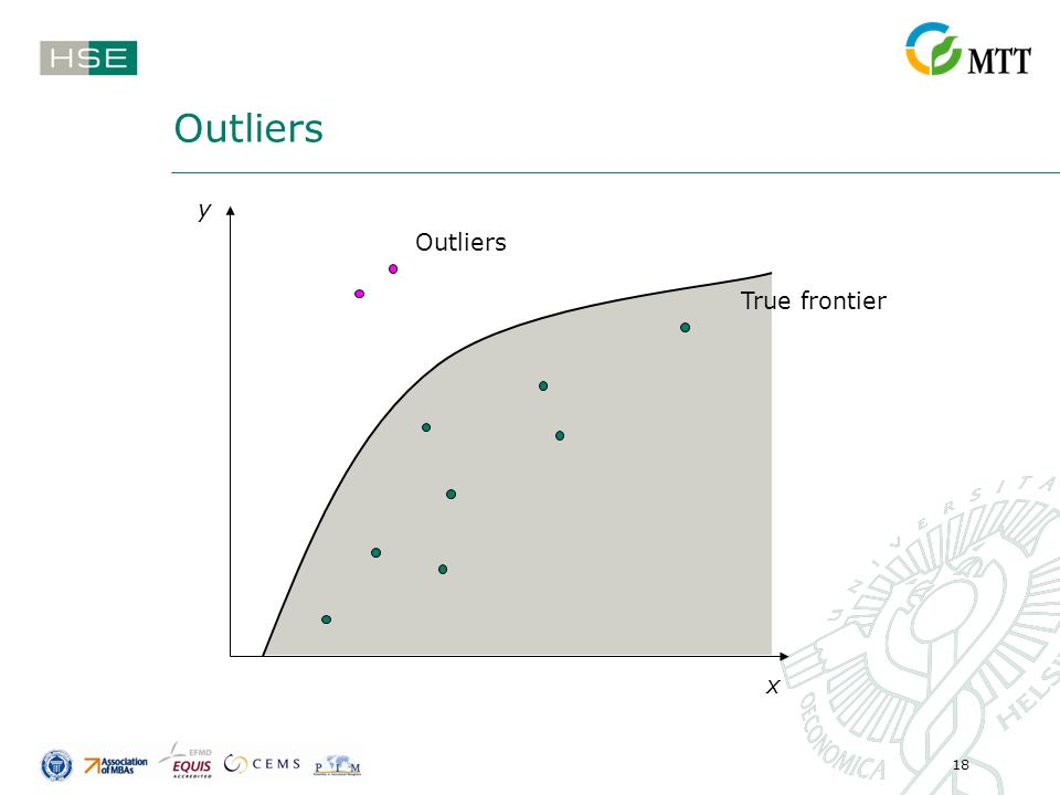 18 Outliers True frontier Outliers y x