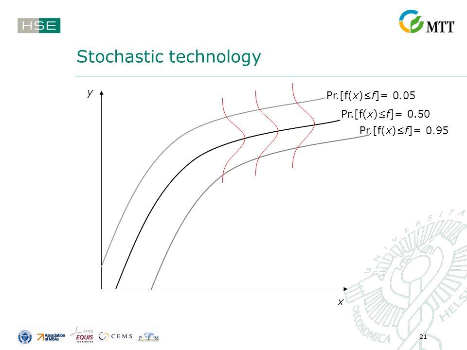 21 Stochastic technology Pr.[f(x)f]= 0.50 Pr.[f(x)f]= 0.05 Pr.[f(x)f]= 0.95 y x