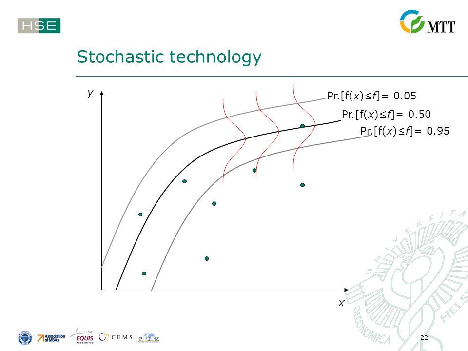 22 Stochastic technology y x Pr.[f(x)f]= 0.50 Pr.[f(x)f]= 0.05 Pr.[f(x)f]= 0.95