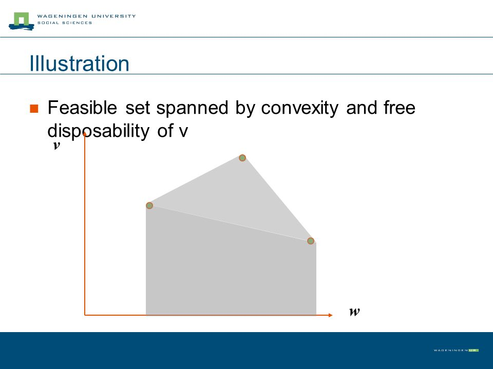 Illustration Feasible set spanned by convexity and free disposability of v w v