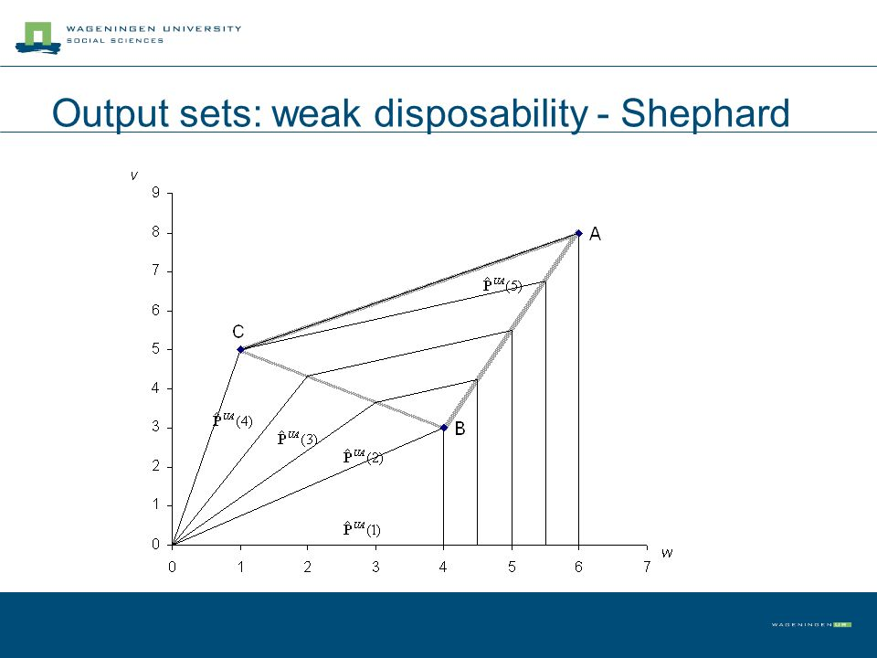 Output sets: weak disposability - Shephard