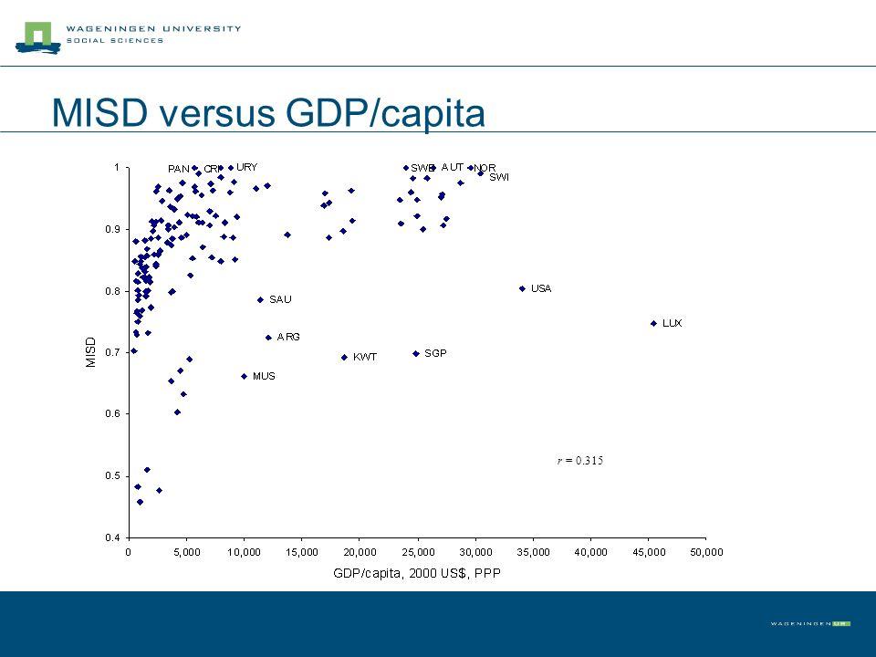 MISD versus GDP/capita r = 0.315