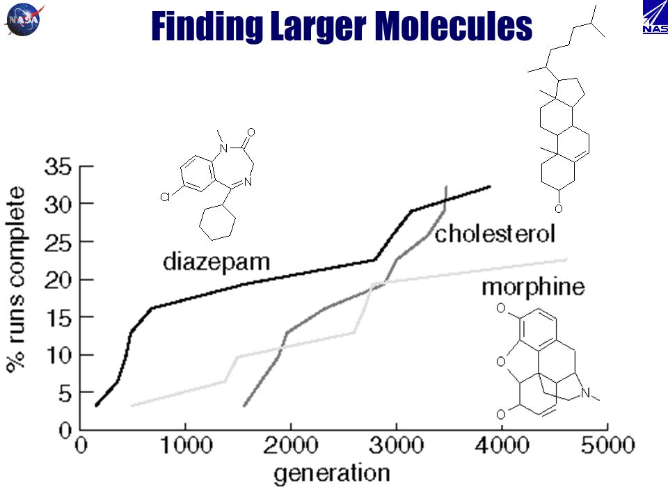 Finding Larger Molecules