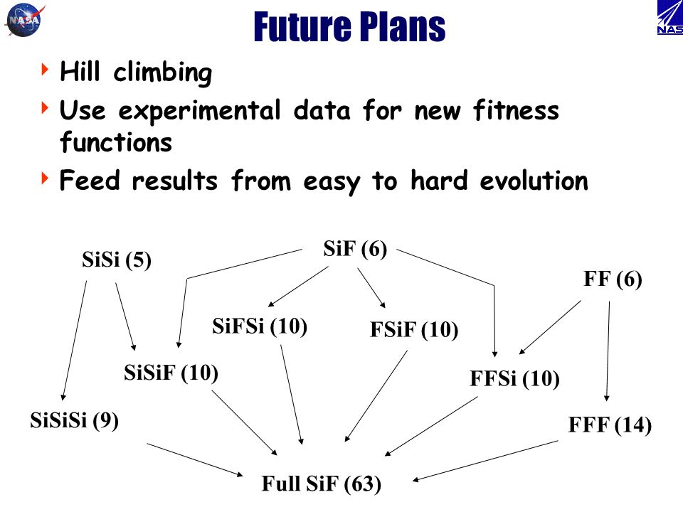 Future Plans Hill climbing Use experimental data for new fitness functions Feed results from easy to hard evolution SiSi (5) SiF (6) FF (6) SiSiSi (9)