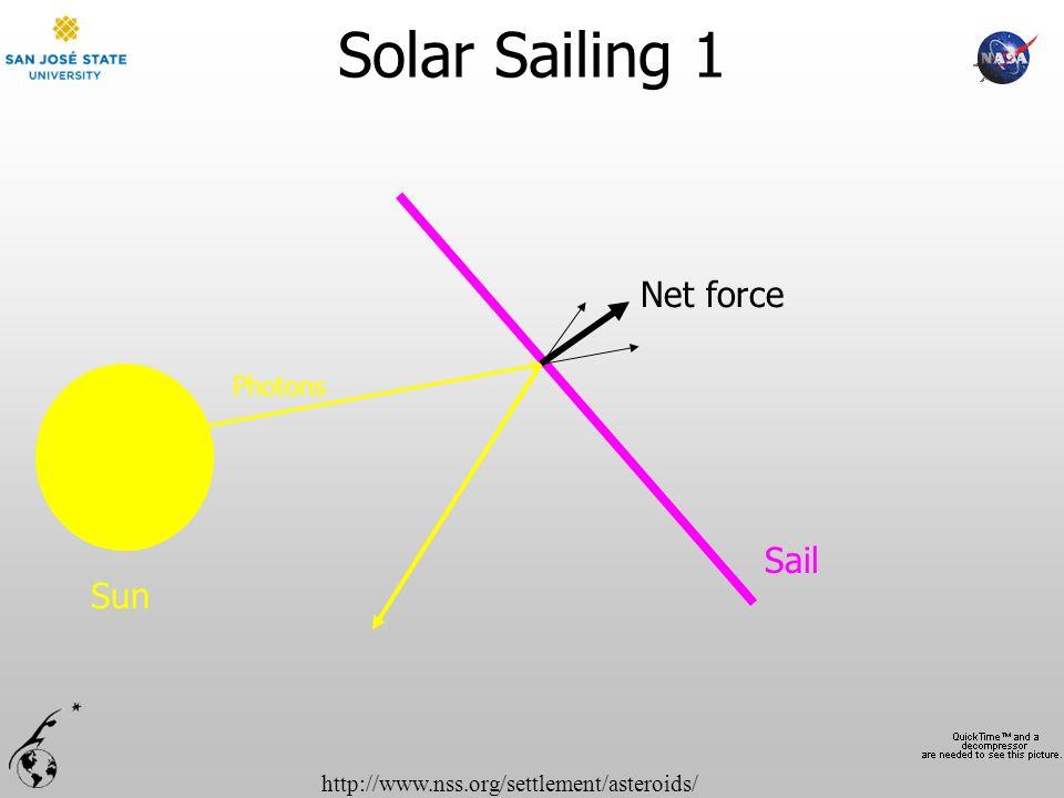 http://www.nss.org/settlement/asteroids/ Solar Sailing 1 Net force Sun Sail Photons