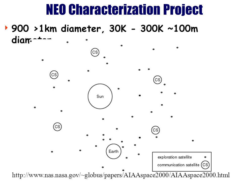 http://www.nas.nasa.gov/~globus/papers/AIAAspace2000/AIAAspace2000.html NEO Characterization Project 900 >1km diameter, 30K - 300K ~100m diameter