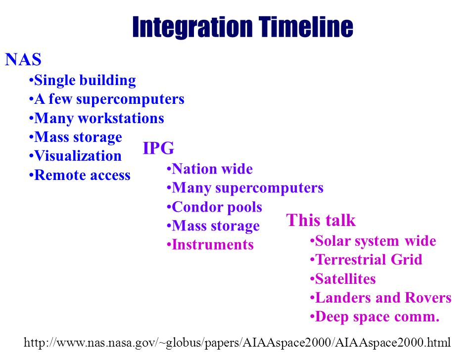http://www.nas.nasa.gov/~globus/papers/AIAAspace2000/AIAAspace2000.html Integration Timeline NAS Single building A few supercomputers Many workstations Mass storage Visualization Remote access IPG Nation wide Many supercomputers Condor pools Mass storage Instruments This talk Solar system wide Terrestrial Grid Satellites Landers and Rovers Deep space comm.