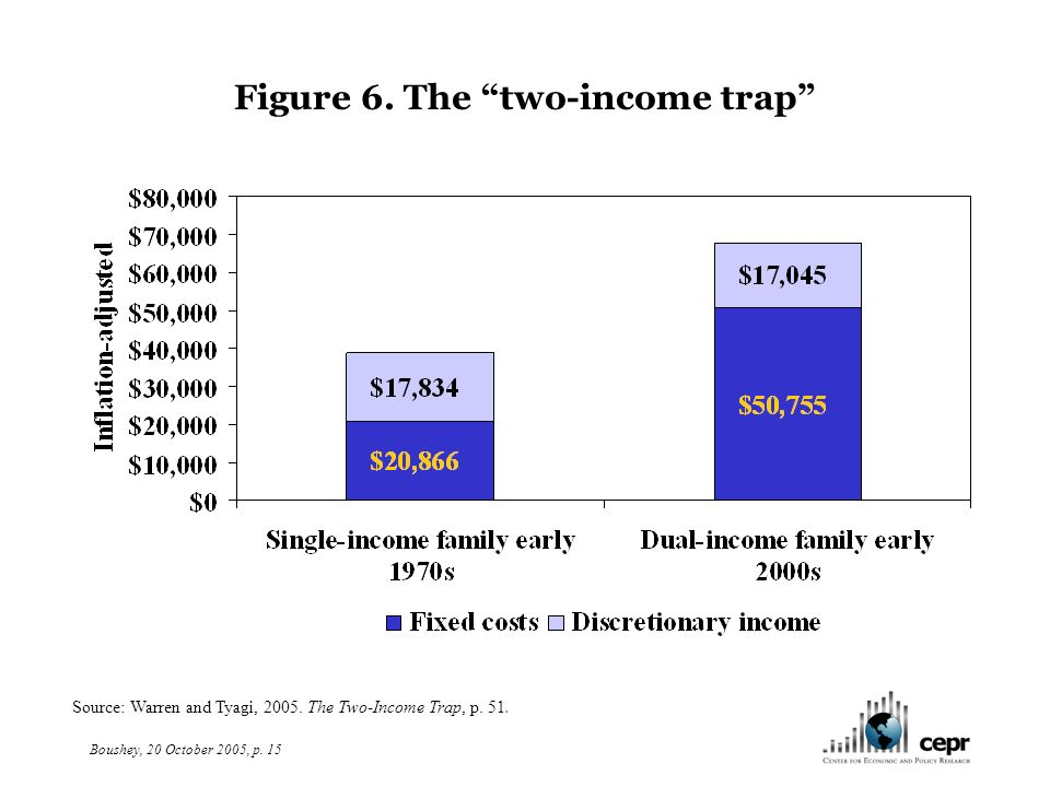 Boushey, 20 October 2005, p. 15 Figure 6. The two-income trap Source: Warren and Tyagi, 2005.