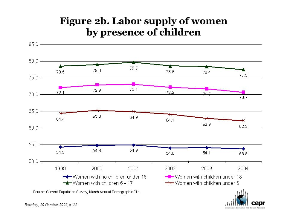 Boushey, 20 October 2005, p. 22 Figure 2b. Labor supply of women by presence of children