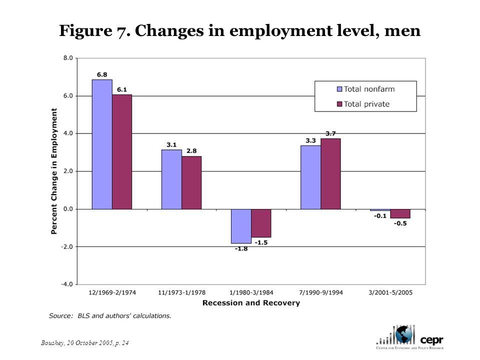Boushey, 20 October 2005, p. 25 Figure 8. Changes in employment level, women