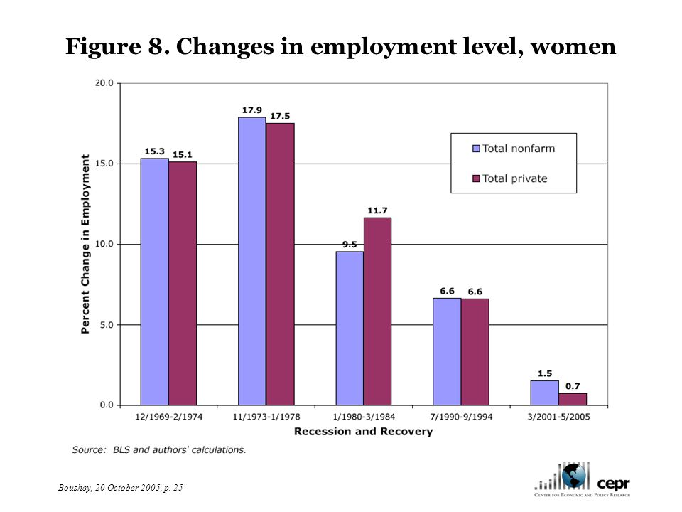 Boushey, 20 October 2005, p. 25 Figure 8. Changes in employment level, women