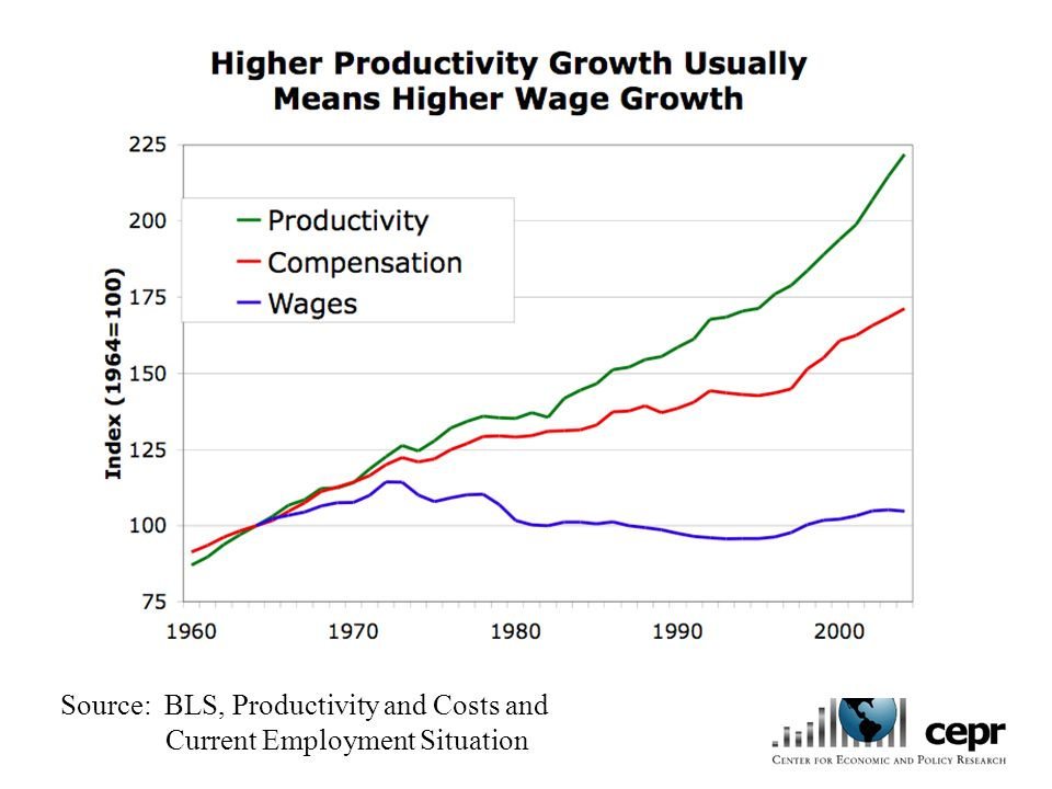 The Vicious Cycle 2000-2005 Productivity growth has not translated into wage growth largely due to a weak labor market.