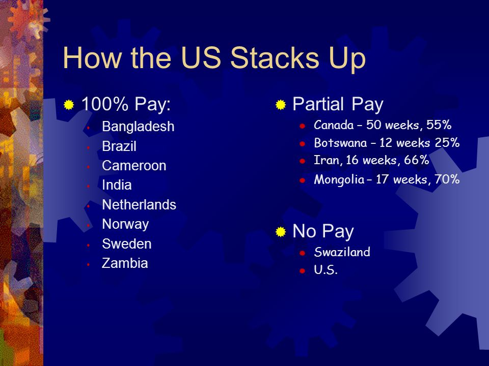 How the US Stacks Up 100% Pay: Bangladesh Brazil Cameroon India Netherlands Norway Sweden Zambia Partial Pay Canada – 50 weeks, 55% Botswana – 12 weeks 25% Iran, 16 weeks, 66% Mongolia – 17 weeks, 70% No Pay Swaziland U.S.