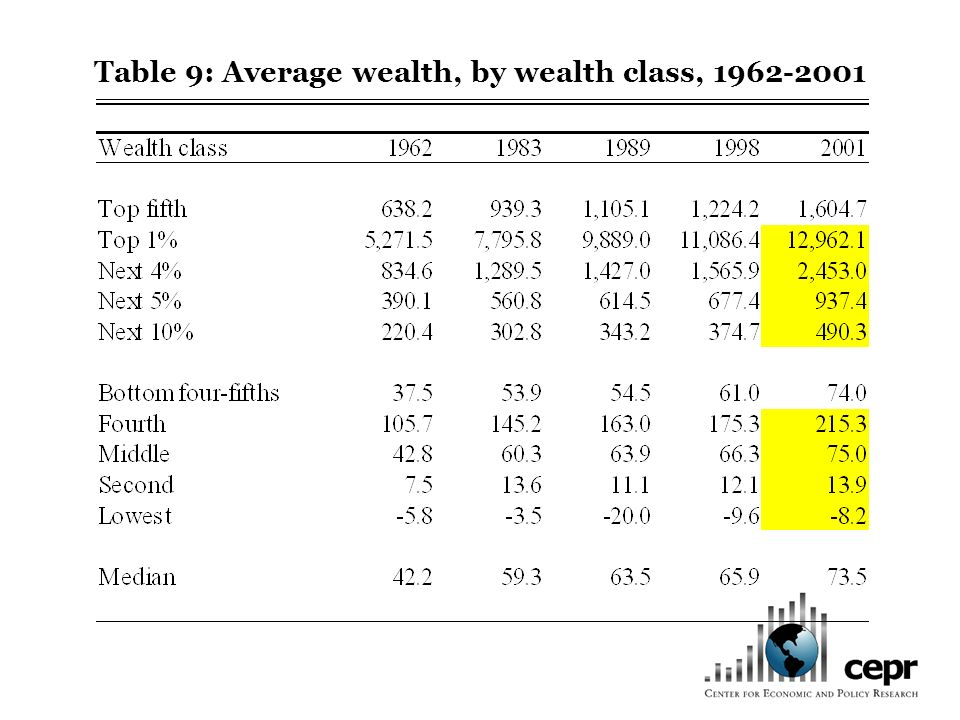 Table 9: Average wealth, by wealth class, 1962-2001