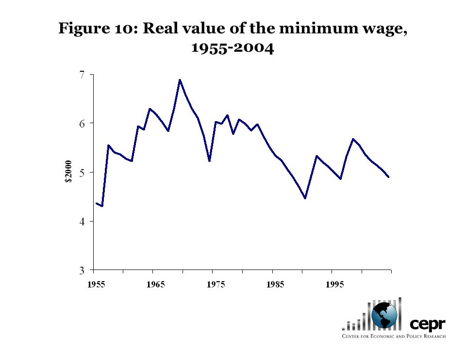Figure 10: Real value of the minimum wage, 1955-2004