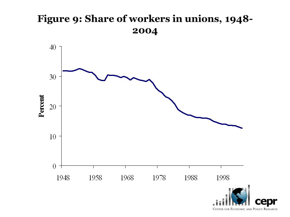 Figure 9: Share of workers in unions, 1948- 2004