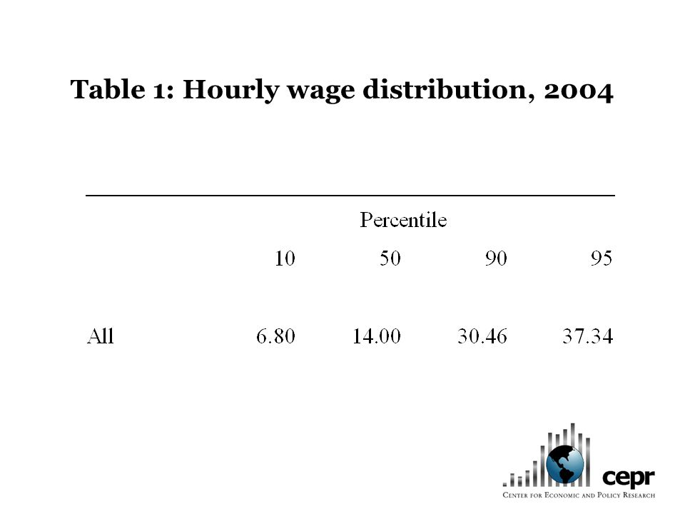 Table 1: Hourly wage distribution, 2004