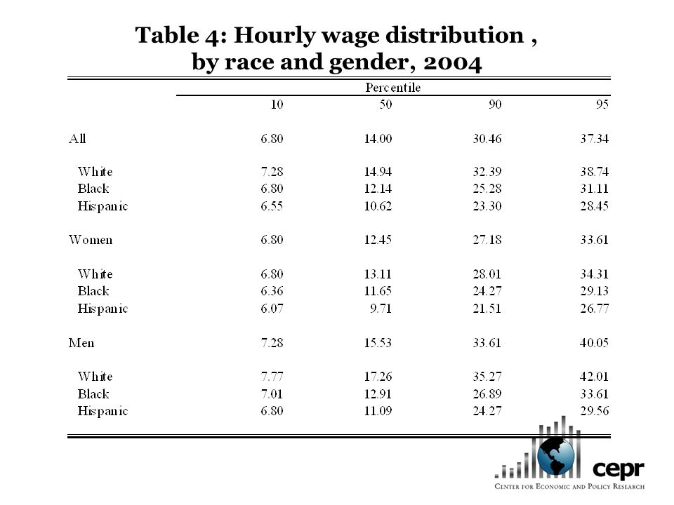 Table 4: Hourly wage distribution, by race and gender, 2004