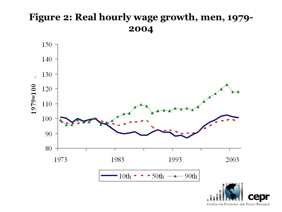 Figure 2: Real hourly wage growth, men, 1979- 2004