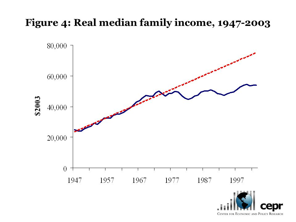 Figure 4: Real median family income, 1947-2003