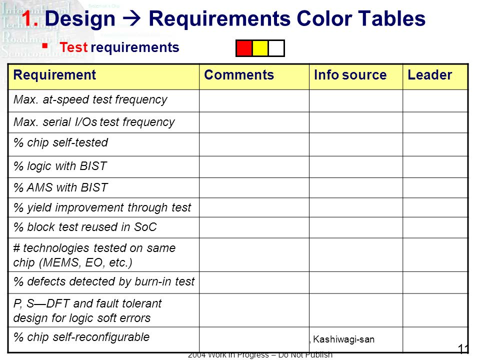 Asada-san, R. Brederlow, J.A. Carballo, Kashiwagi-san 2004 Work in Progress – Do Not Publish 11 1. Design Requirements Color Tables RequirementComment