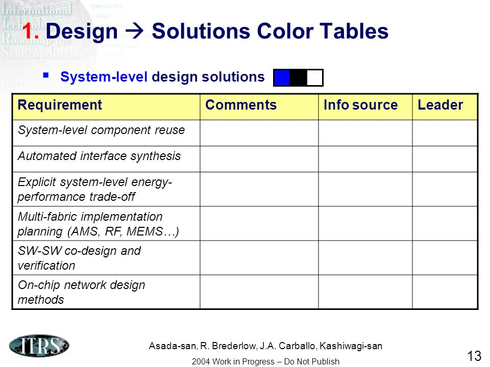 Asada-san, R. Brederlow, J.A. Carballo, Kashiwagi-san 2004 Work in Progress – Do Not Publish 13 1. Design Solutions Color Tables RequirementCommentsIn