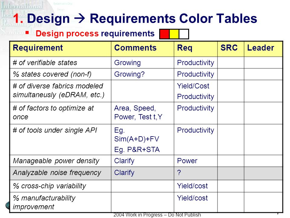 Asada-san, R. Brederlow, J.A. Carballo, Kashiwagi-san 2004 Work in Progress – Do Not Publish 7 1. Design Requirements Color Tables RequirementComments