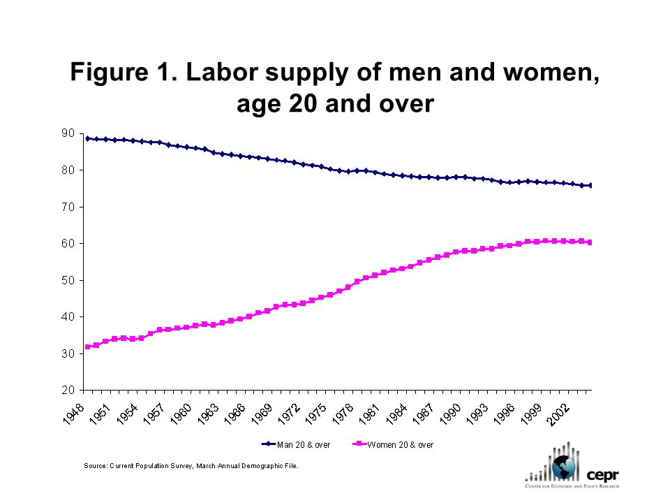 Figure 1. Labor supply of men and women, age 20 and over
