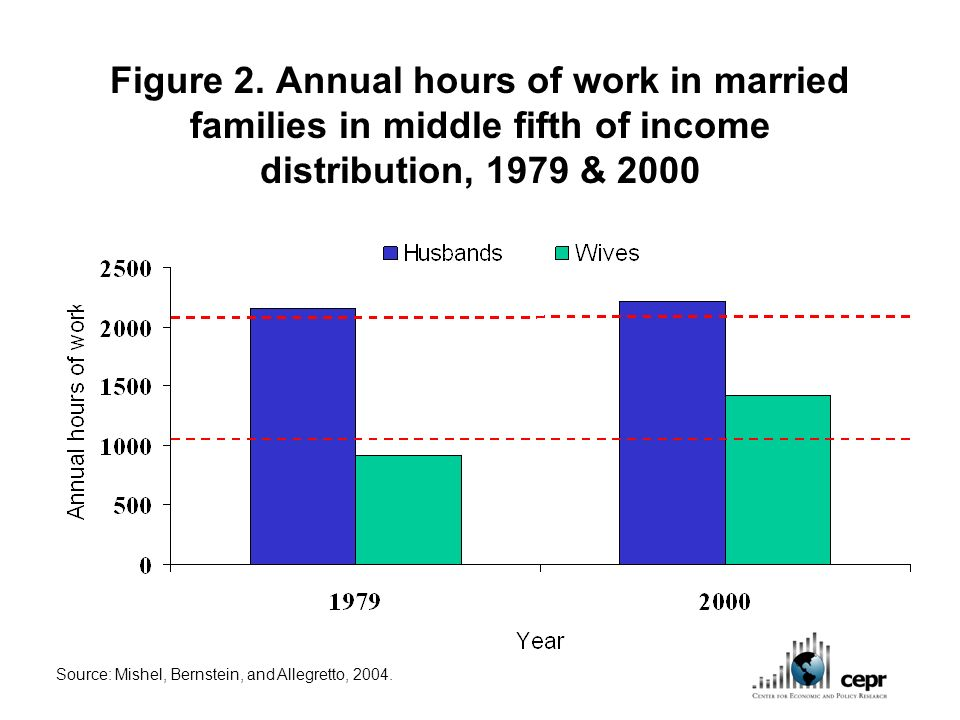Figure 2. Annual hours of work in married families in middle fifth of income distribution, 1979 & 2000 Source: Mishel, Bernstein, and Allegretto, 2004