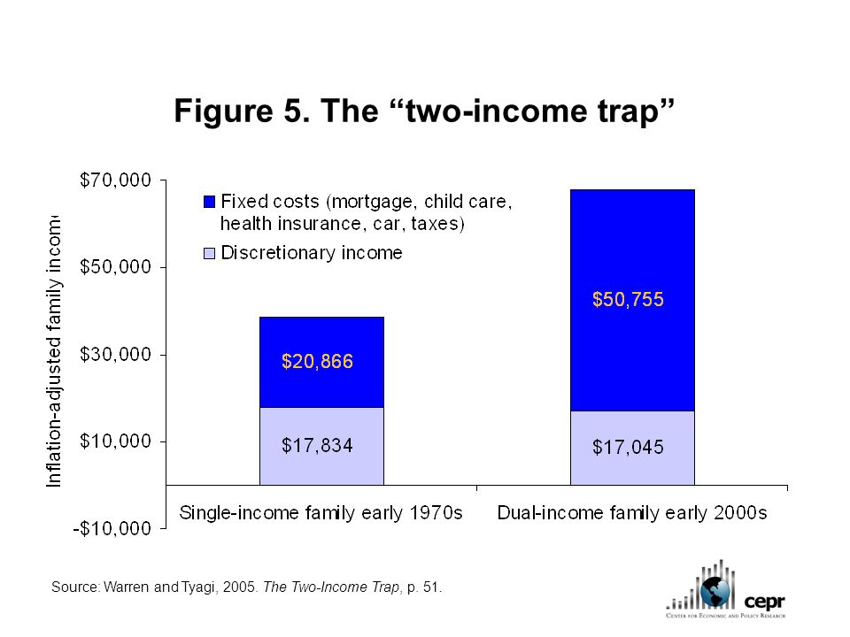 Figure 5. The two-income trap Source: Warren and Tyagi, 2005. The Two-Income Trap, p. 51.