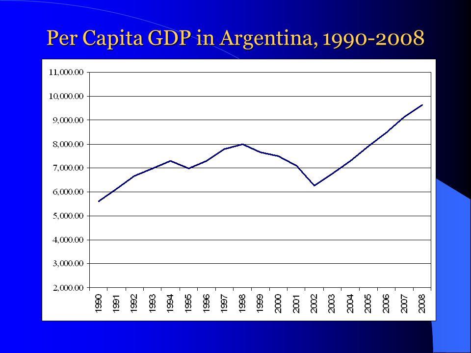 Per Capita GDP in Argentina, 1990-2008